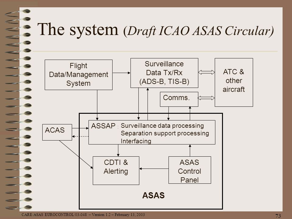 CARE/ASAS EUROCONTROL/03-048 – Version 1.2 – February 13, 2003 73 The system (Draft ICAO ASAS Circular) CDTI & Alerting ATC & other aircraft ASSAP : F