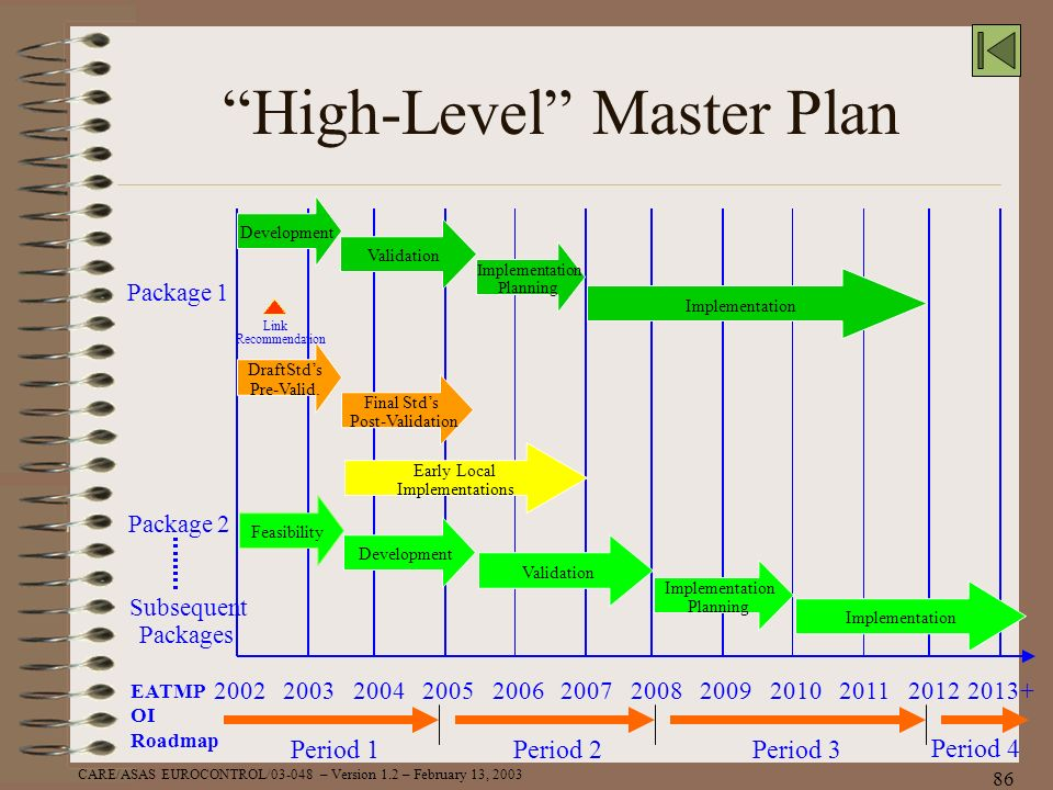 CARE/ASAS EUROCONTROL/03-048 – Version 1.2 – February 13, 2003 86 High-Level Master Plan EATMP OI Roadmap Period 1Period 2Period 3 Period 4 2002200320