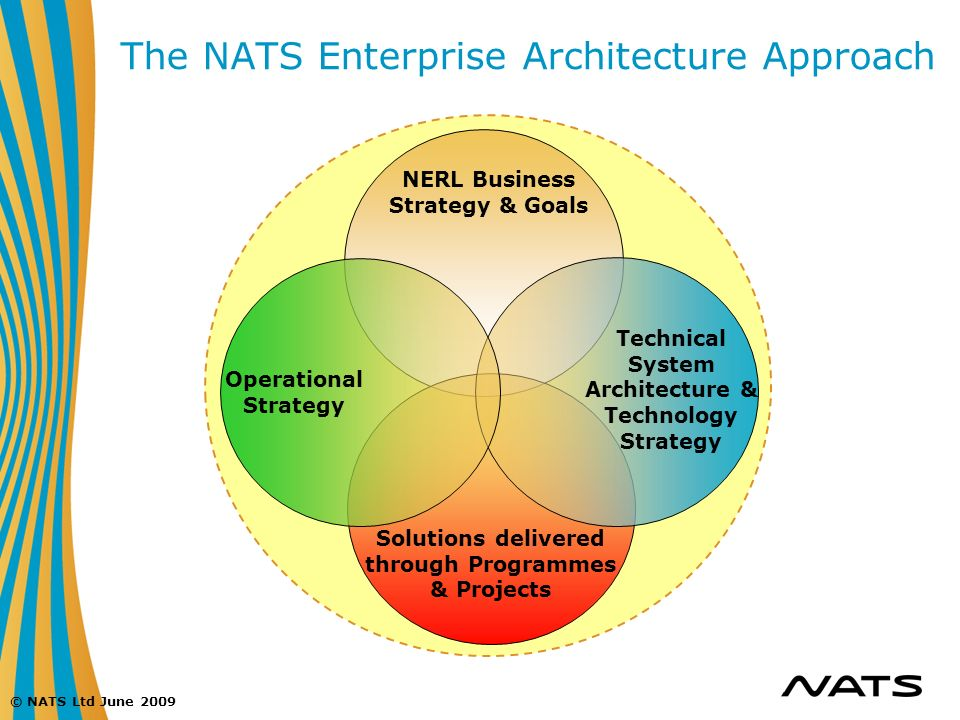 © NATS Ltd June 2009 NERL Business Strategy & Goals Solutions delivered through Programmes & Projects The NATS Enterprise Architecture Approach Techni