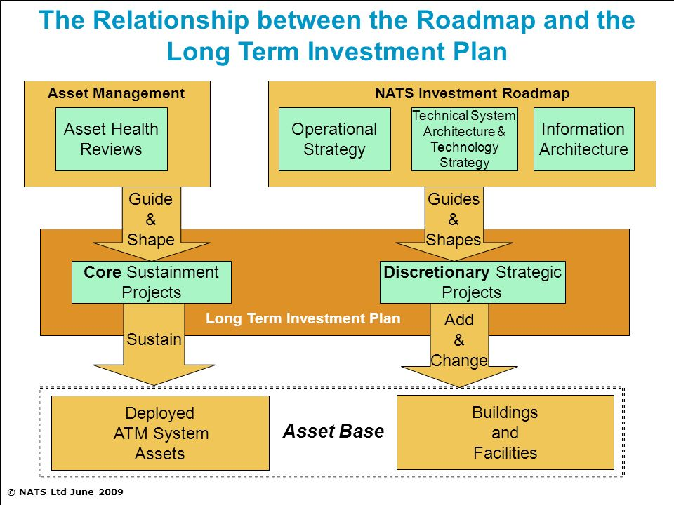 © NATS Ltd June 2009 The Relationship between the Roadmap and the Long Term Investment Plan Operational Strategy Technical System Architecture & Techn