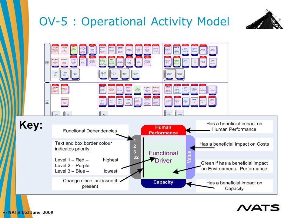 © NATS Ltd June 2009 OV-5 : Operational Activity Model