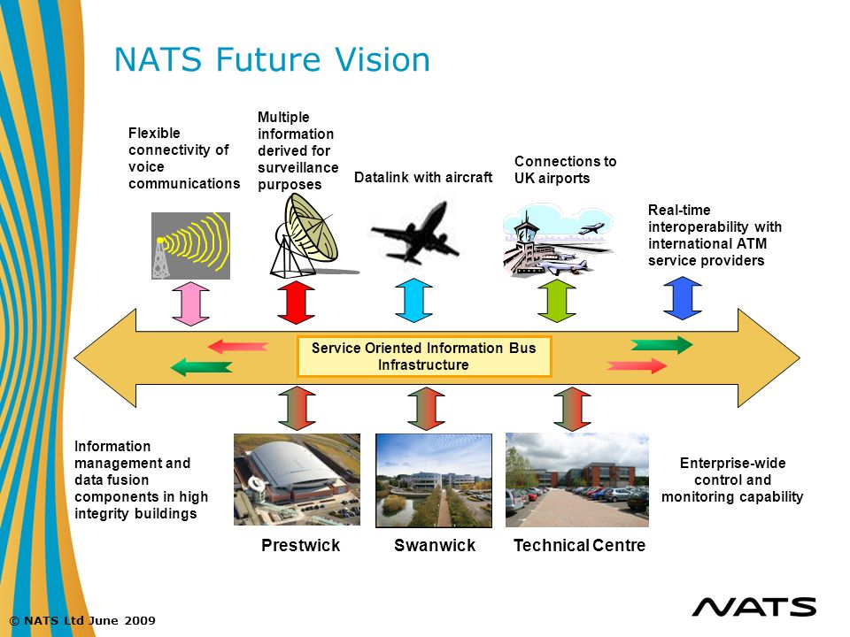 © NATS Ltd June 2009 NATS Future Vision Service Oriented Information Bus Infrastructure Datalink with aircraft Prestwick Swanwick Technical Centre Fle