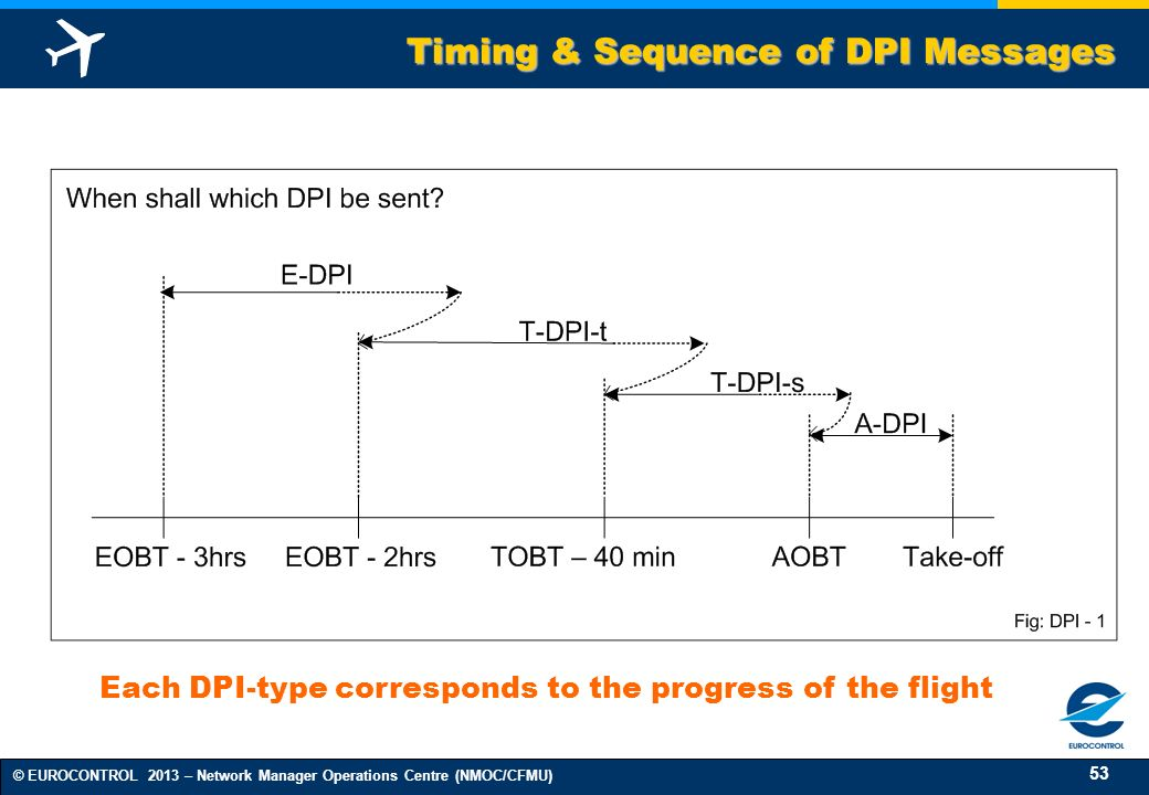 53 © EUROCONTROL 2013 – Network Manager Operations Centre (NMOC/CFMU) Timing & Sequence of DPI Messages Each DPI-type corresponds to the progress of the flight