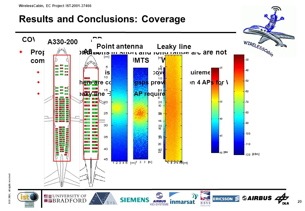 WirelessCabin, EC Project IST-2001-37466 DLR 2003, all rights reserved 20 Results and Conclusions: Coverage Propagation conditions in short and long range a/c are not comparable A319: 1 AP per RAT is sufficient for coverage requirements UMTSWLAN A319 A330-200: there are coverage gaps providing even 4 APs for WLAN!.