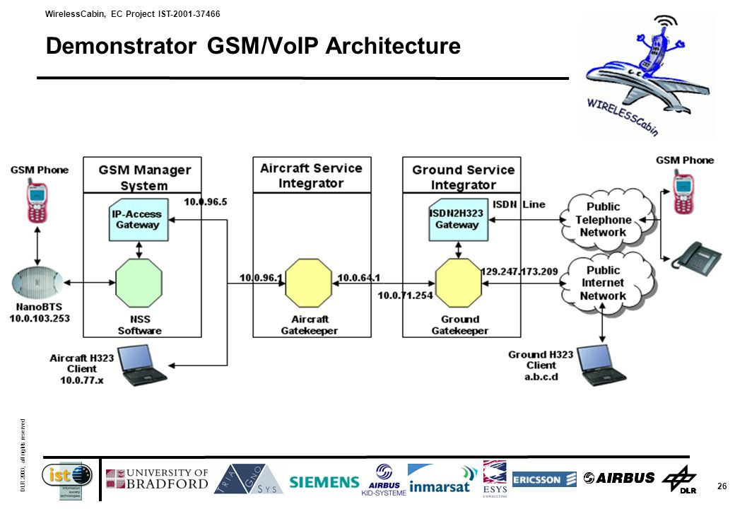 WirelessCabin, EC Project IST-2001-37466 DLR 2003, all rights reserved 26 Demonstrator GSM/VoIP Architecture