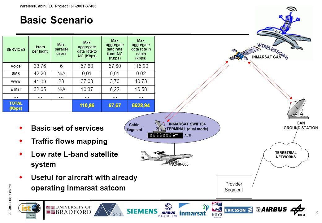 WirelessCabin, EC Project IST-2001-37466 DLR 2003, all rights reserved 9 Basic Scenario SERVICES Users per flight Max.