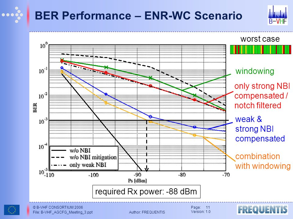© B-VHF CONSORTIUM 2006 File: B-VHF_AGCFG_Meeting_3.ppt Author: FREQUENTIS Page: 11 Version: 1.0 BER Performance – ENR-WC Scenario required Rx power: -88 dBm windowing only strong NBI compensated / notch filtered weak & strong NBI compensated combination with windowing worst case