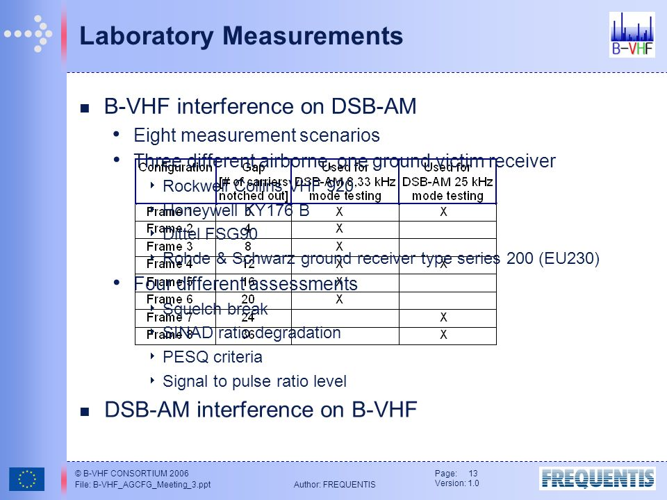 © B-VHF CONSORTIUM 2006 File: B-VHF_AGCFG_Meeting_3.ppt Author: FREQUENTIS Page: 13 Version: 1.0 Laboratory Measurements B-VHF interference on DSB-AM Eight measurement scenarios Three different airborne, one ground victim receiver Rockwell Collins VHF 920 Honeywell KY176 B Dittel FSG90 Rohde & Schwarz ground receiver type series 200 (EU230) Four different assessments Squelch break SINAD ratio degradation PESQ criteria Signal to pulse ratio level DSB-AM interference on B-VHF