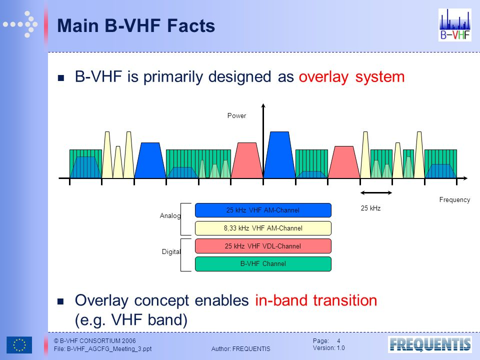 © B-VHF CONSORTIUM 2006 File: B-VHF_AGCFG_Meeting_3.ppt Author: FREQUENTIS Page: 4 Version: 1.0 Main B-VHF Facts B-VHF is primarily designed as overlay system Digital B-VHF Channel 8,33 kHz VHF AM-Channel 25 kHz VHF AM-Channel 25 kHz VHF VDL-Channel 25 kHz Frequency Analog Power Overlay concept enables in-band transition (e.g.