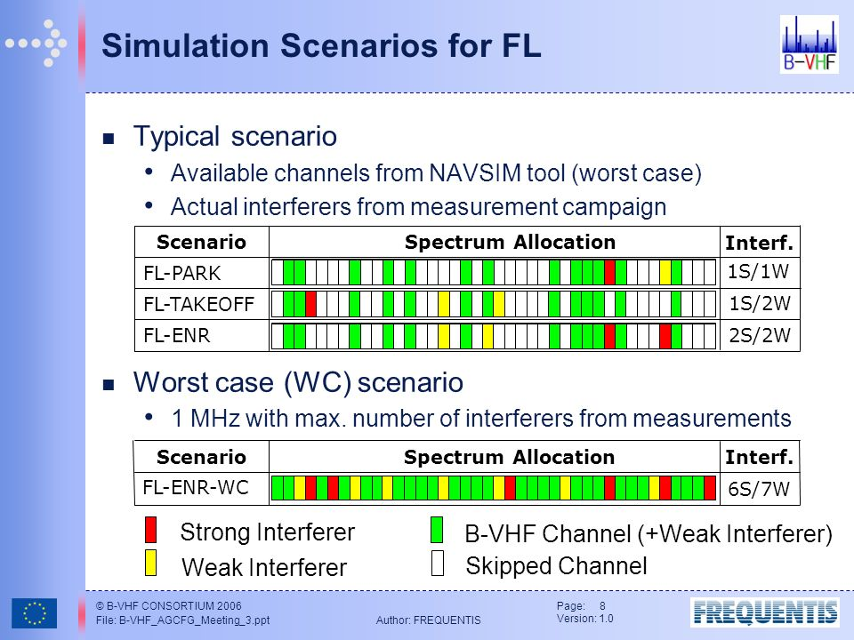 © B-VHF CONSORTIUM 2006 File: B-VHF_AGCFG_Meeting_3.ppt Author: FREQUENTIS Page: 8 Version: 1.0 Typical scenario Available channels from NAVSIM tool (worst case) Actual interferers from measurement campaign Worst case (WC) scenario 1 MHz with max.