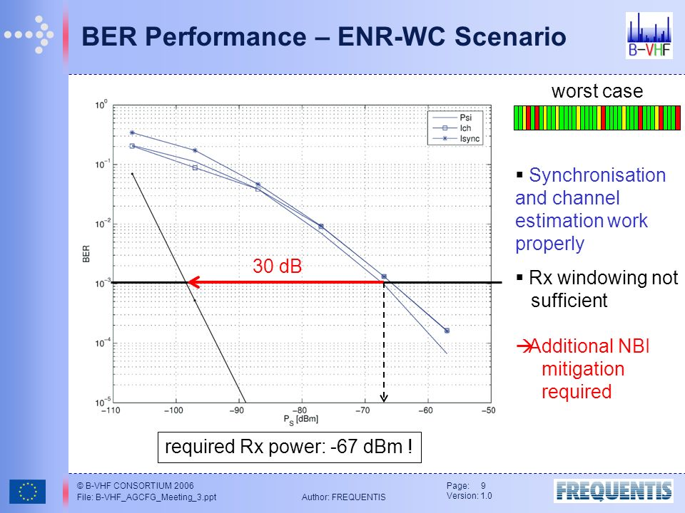 © B-VHF CONSORTIUM 2006 File: B-VHF_AGCFG_Meeting_3.ppt Author: FREQUENTIS Page: 9 Version: 1.0 BER Performance – ENR-WC Scenario 30 dB Synchronisation and channel estimation work properly Rx windowing not sufficient Additional NBI mitigation required required Rx power: -67 dBm .