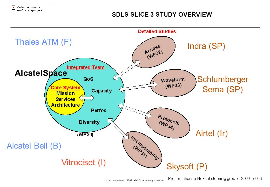 Presentation to Nexsat steering group - 20 / 05 / 03 Tous droits réservés © Alcatel Space All rights reserved SDLS SLICE 3 STUDY OVERVIEW Indra (SP) Schlumberger Sema (SP) Airtel (Ir) Skysoft (P) Vitrociset (I) Thales ATM (F) Alcatel Bell (B) AlcatelSpace