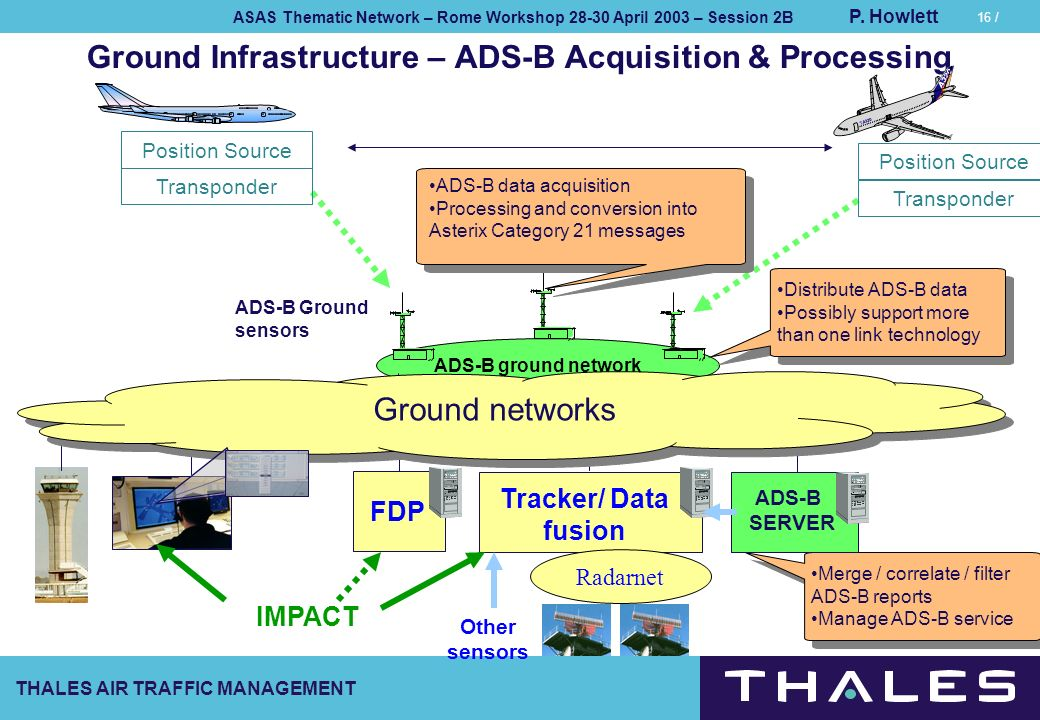 THALES AIR TRAFFIC MANAGEMENT ASAS Thematic Network – Rome Workshop 28-30 April 2003 – Session 2B P. Howlett 16 / Ground Infrastructure – ADS-B Acquis