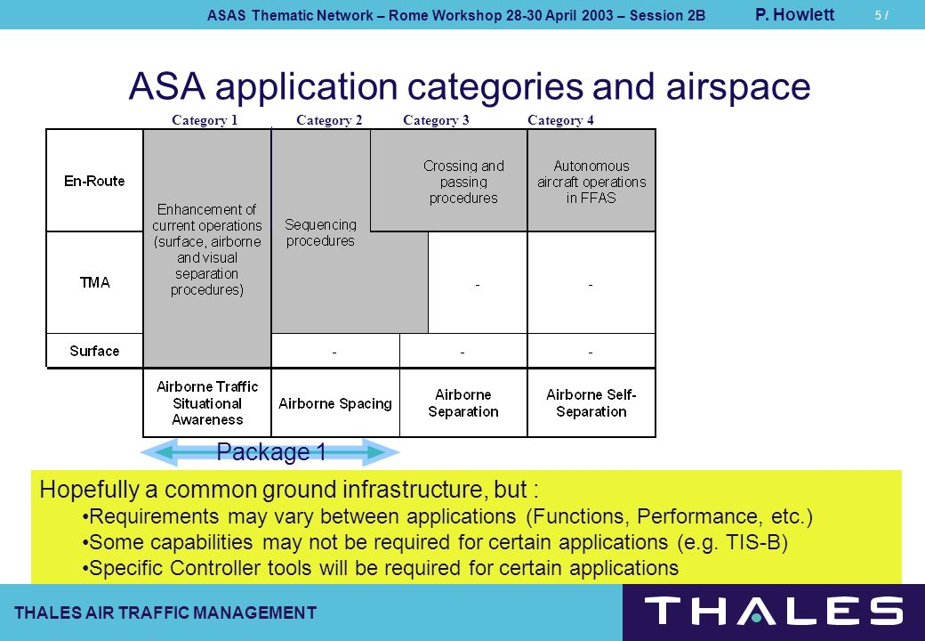 THALES AIR TRAFFIC MANAGEMENT ASAS Thematic Network – Rome Workshop 28-30 April 2003 – Session 2B P. Howlett 5 / ASA application categories and airspa