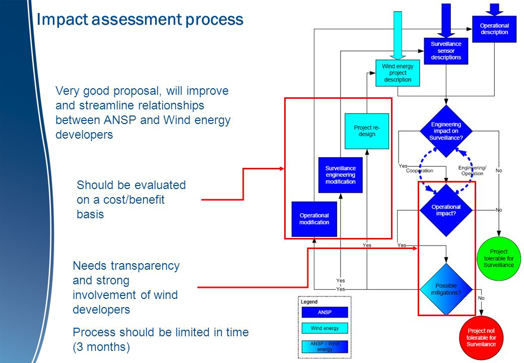 Impact assessment process Very good proposal, will improve and streamline relationships between ANSP and Wind energy developers Needs transparency and strong involvement of wind developers Should be evaluated on a cost/benefit basis Process should be limited in time (3 months)