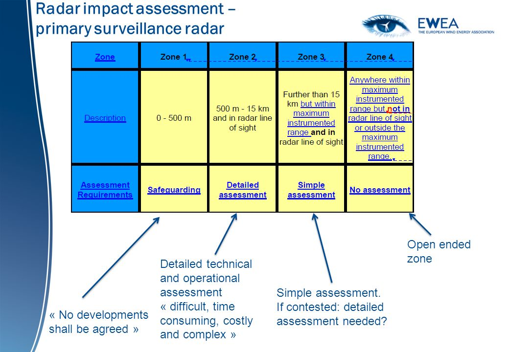 Radar impact assessment – primary surveillance radar « No developments shall be agreed » Detailed technical and operational assessment « difficult, time consuming, costly and complex » Simple assessment.