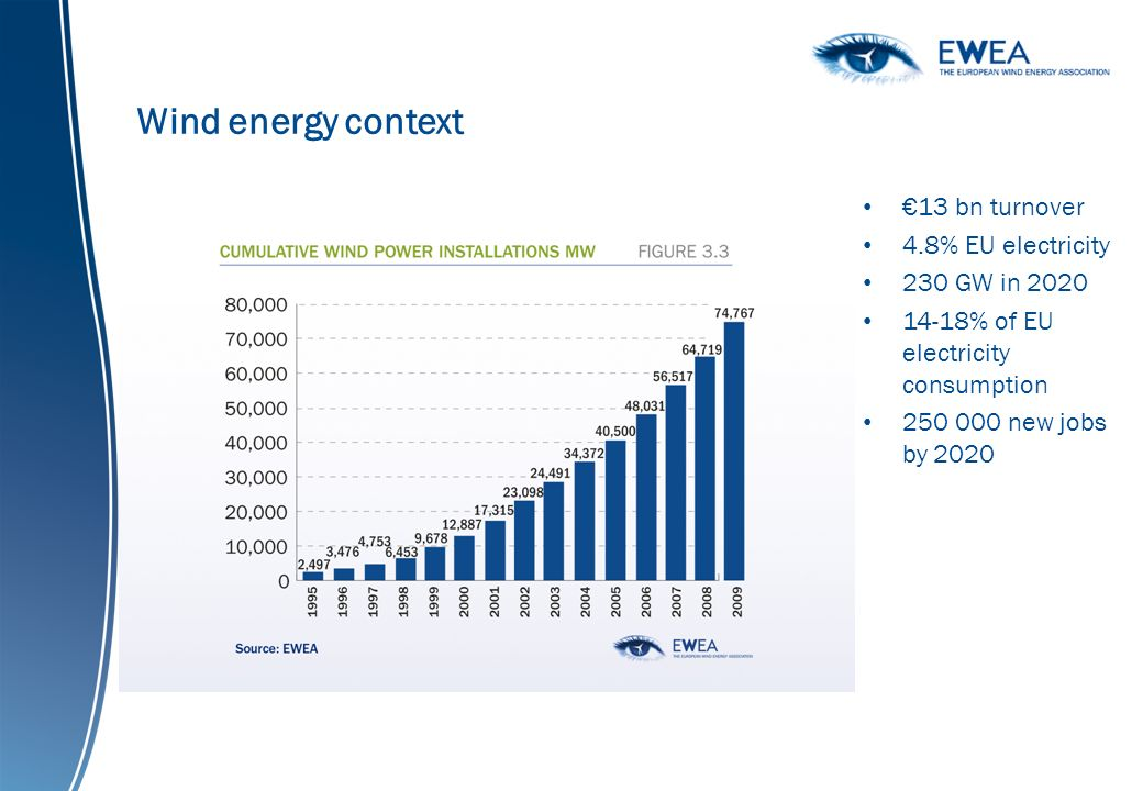 Wind energy context 13 bn turnover 4.8% EU electricity 230 GW in 2020 14-18% of EU electricity consumption 250 000 new jobs by 2020