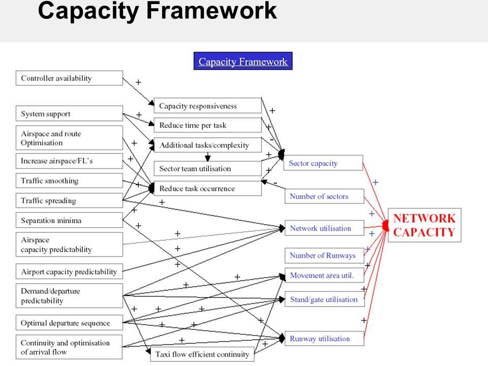Page 13/16 26/02/2014 RTSP-TIM9.ppt FAA Eurocontrol TIM9 - ATMCP-RTSP Capacity Framework