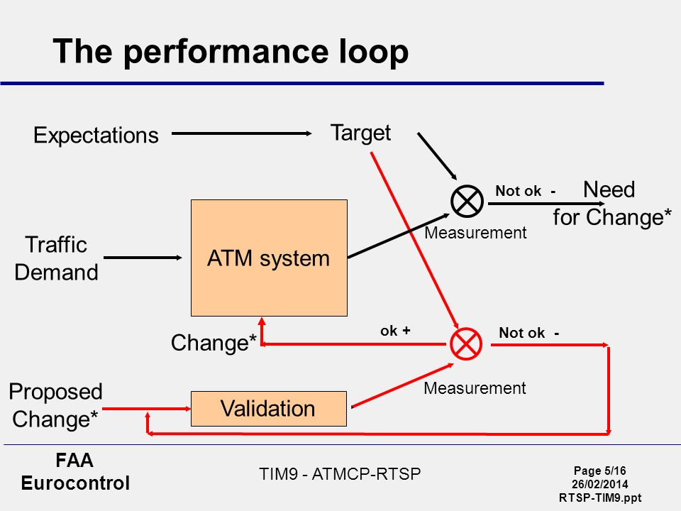 Page 5/16 26/02/2014 RTSP-TIM9.ppt FAA Eurocontrol TIM9 - ATMCP-RTSP The performance loop Proposed Change* ok + Not ok - Validation Measurement Expect