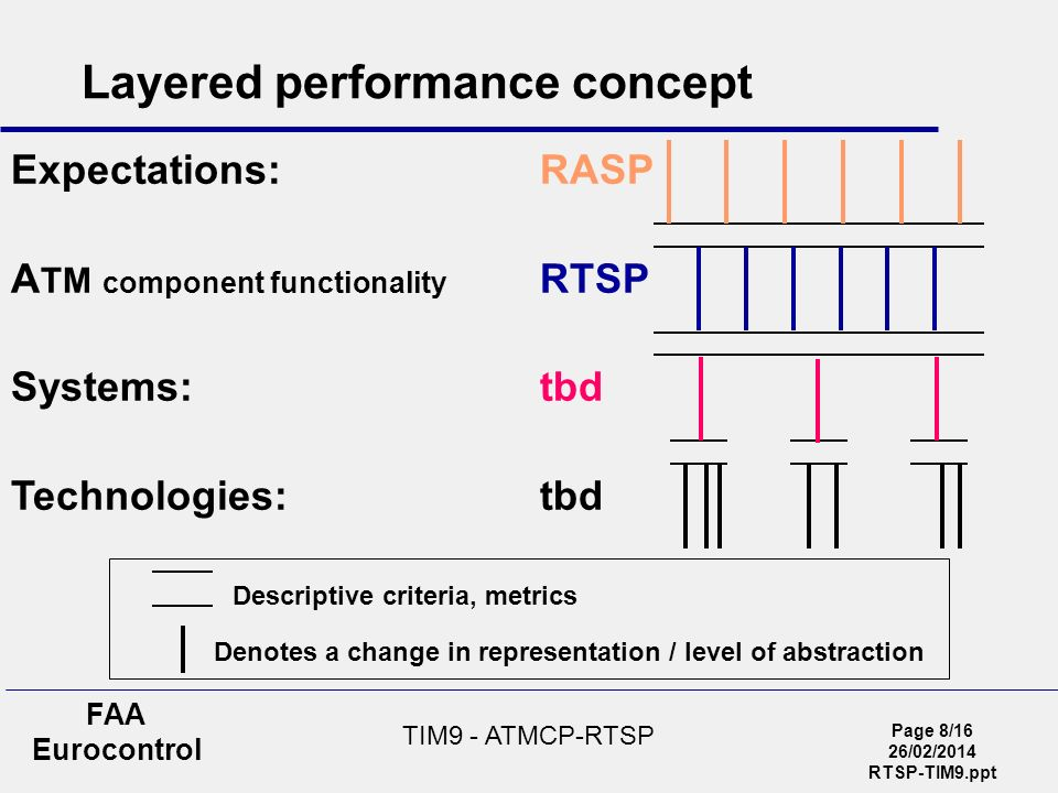 Page 8/16 26/02/2014 RTSP-TIM9.ppt FAA Eurocontrol TIM9 - ATMCP-RTSP Expectations:RASP A TM component functionality RTSP Systems:tbd Technologies:tbd Layered performance concept Denotes a change in representation / level of abstraction Descriptive criteria, metrics