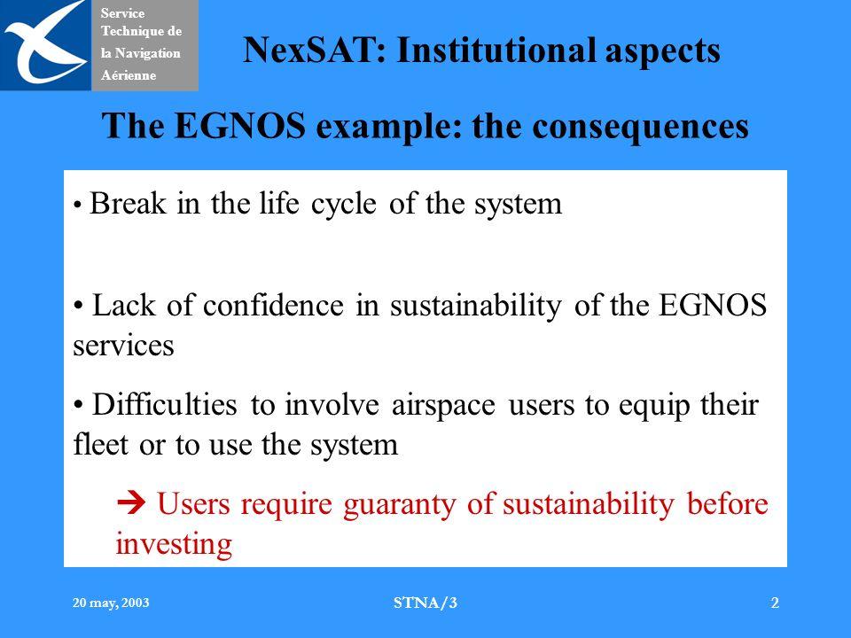 Service Technique de la Navigation Aérienne NexSAT: Institutional aspects 20 may, 2003 STNA/32 The EGNOS example: the consequences Break in the life c