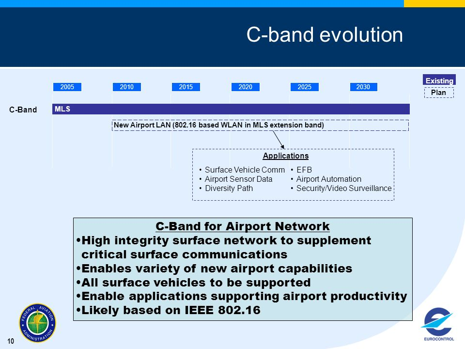 10 C-band evolution C-Band for Airport Network High integrity surface network to supplement critical surface communications Enables variety of new air
