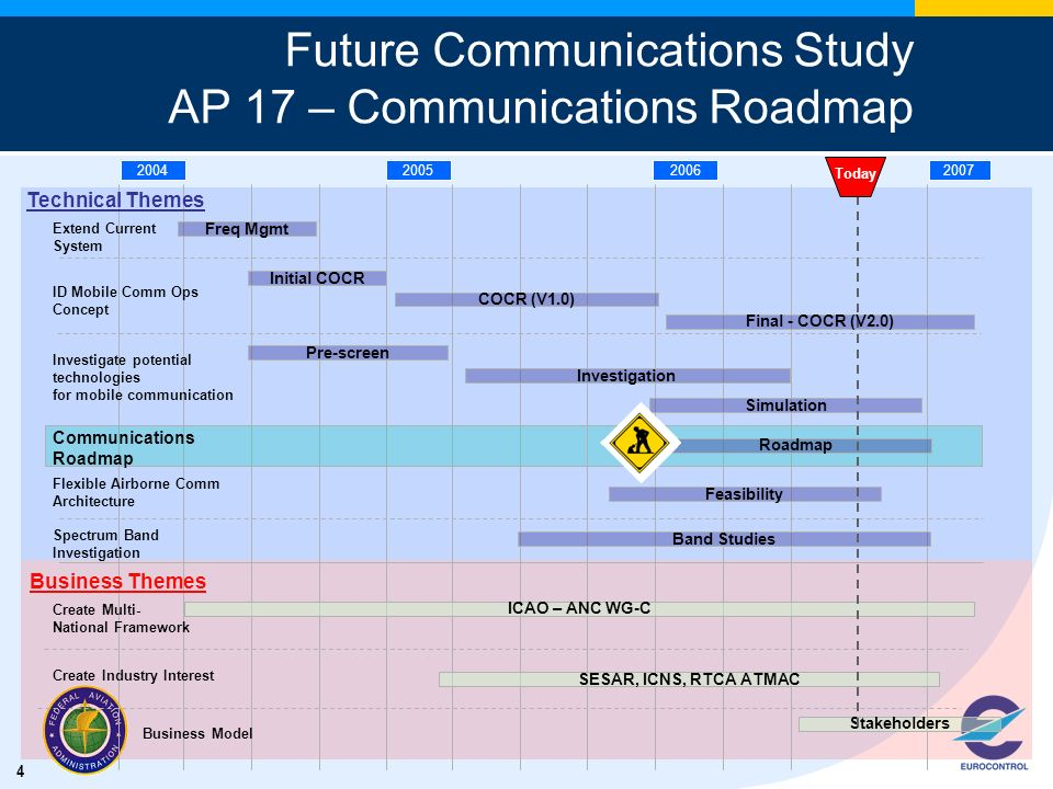 4 Future Communications Study AP 17 – Communications Roadmap Technical Themes Freq Mgmt 2004200520062007 Extend Current System Initial COCR ID Mobile