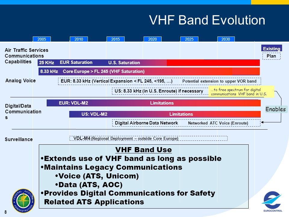 8 VHF Band Evolution Analog Voice US: 8.33 kHz (in U.S. Enroute) if necessary 25 KHz Low Altitude Digital/Data Communication s 20052010201520202025203