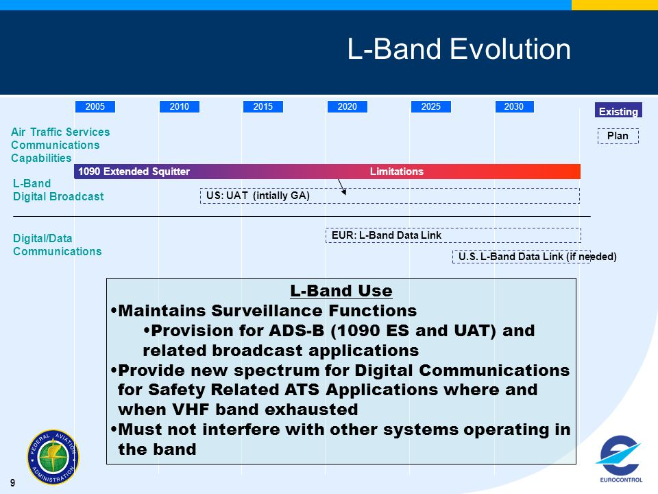9 L-Band Evolution 200520102015202020252030 L-Band Digital Broadcast US: UAT (intially GA) Existing Plan 1090 Extended Squitter 1090 Extended Squitter