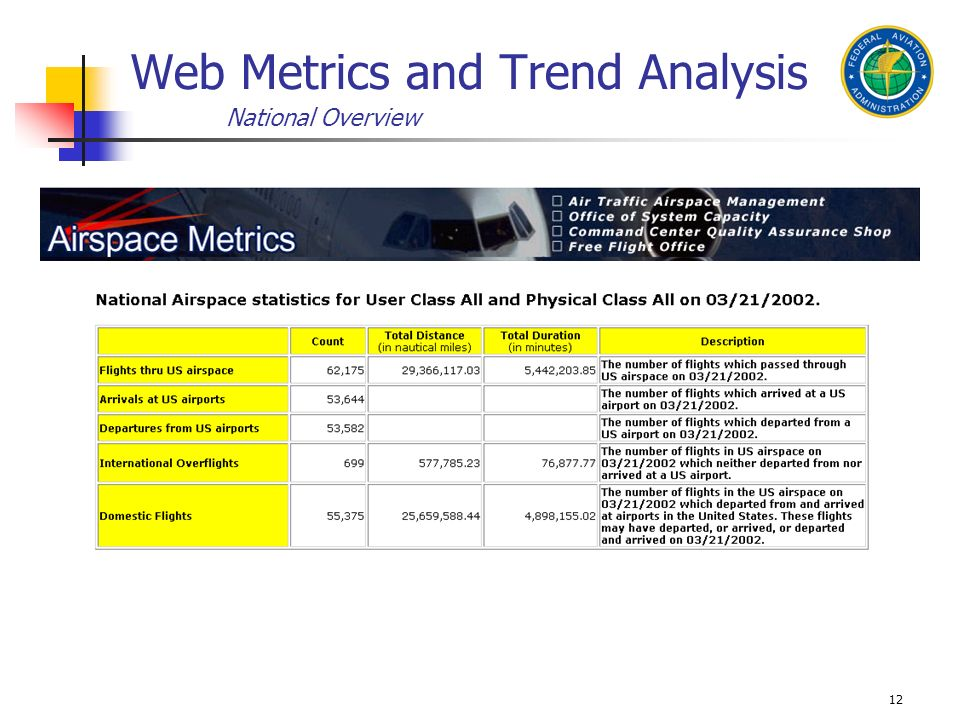 12 Web Metrics and Trend Analysis National Overview