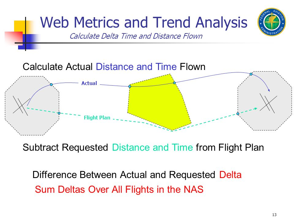 13 Actual Flight Plan Sum Deltas Over All Flights in the NAS Difference Between Actual and Requested Delta Web Metrics and Trend Analysis Calculate De