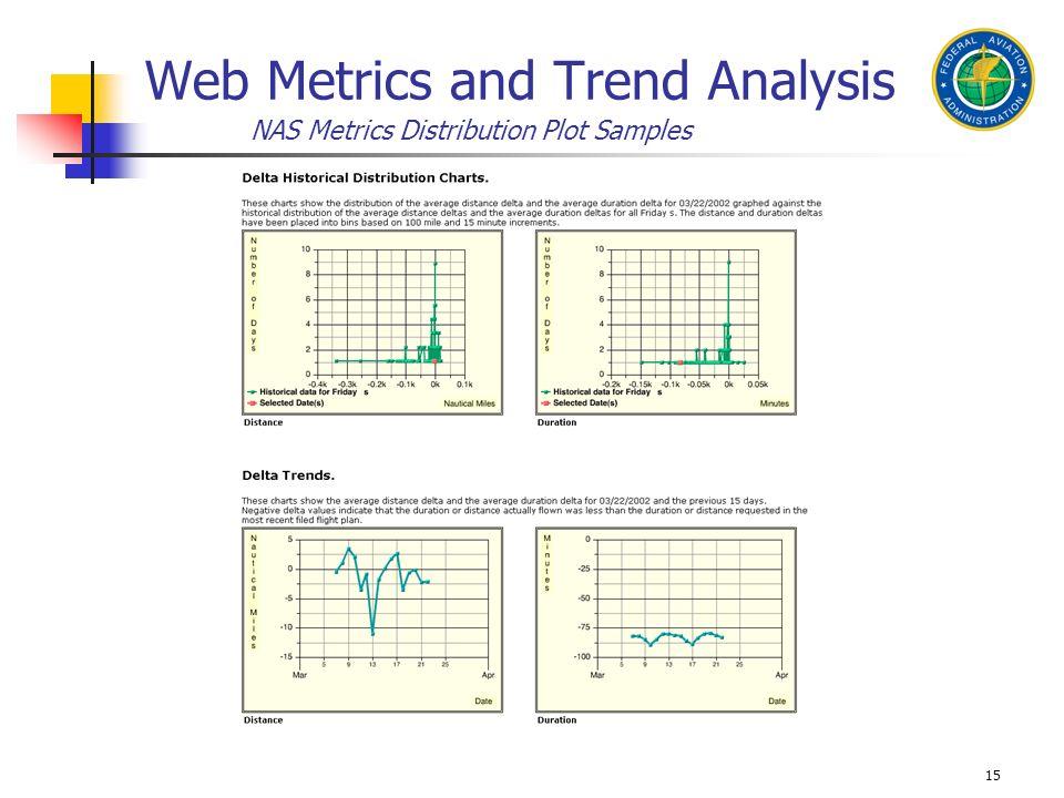 15 Web Metrics and Trend Analysis NAS Metrics Distribution Plot Samples