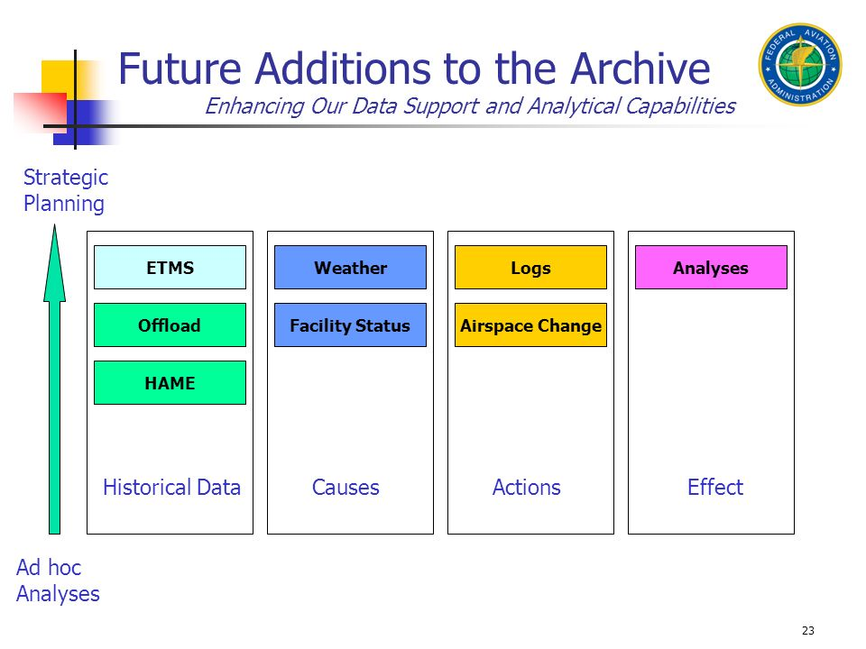 23 Future Additions to the Archive Enhancing Our Data Support and Analytical Capabilities Offload ETMS Historical Data Facility Status Weather CausesE