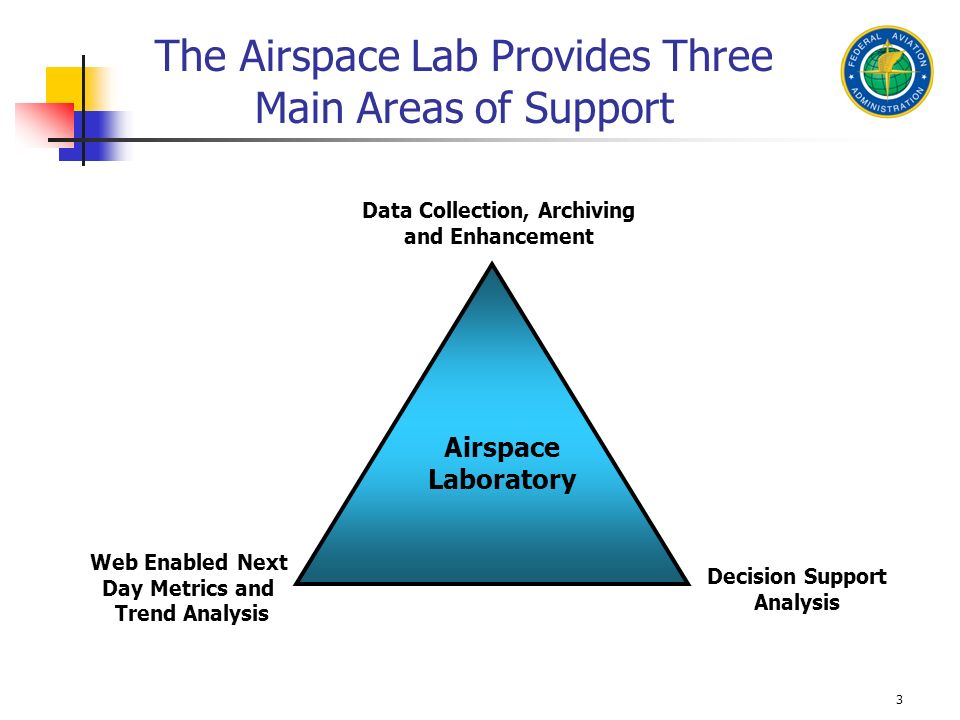 3 The Airspace Lab Provides Three Main Areas of Support Web Enabled Next Day Metrics and Trend Analysis Decision Support Analysis Airspace Laboratory
