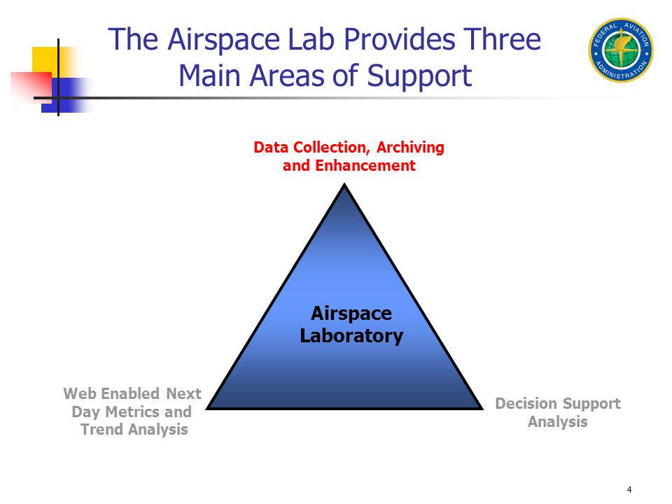 4 The Airspace Lab Provides Three Main Areas of Support Web Enabled Next Day Metrics and Trend Analysis Decision Support Analysis Airspace Laboratory