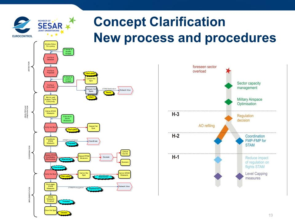 Concept Clarification New process and procedures 19