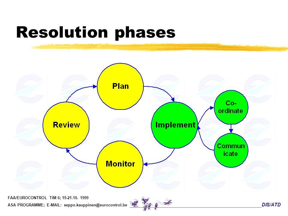 DIS/ATD FAA/EUROCONTROL TIM 6; 19-21.10. 1999 ASA PROGRAMME; E-MAIL: seppo.kauppinen@eurocontrol.be Resolution phases