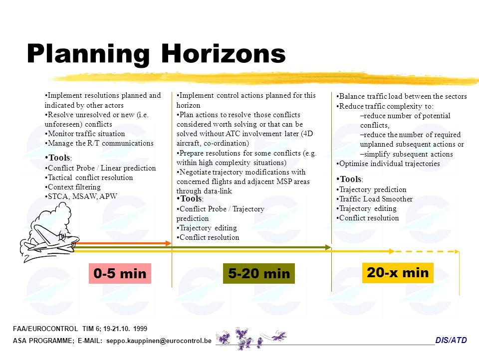 DIS/ATD FAA/EUROCONTROL TIM 6; 19-21.10. 1999 ASA PROGRAMME; E-MAIL: seppo.kauppinen@eurocontrol.be Planning Horizons 0-5 min 5-20 min 20-x min Balanc