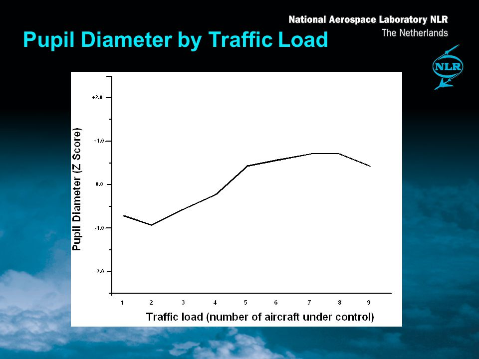 Pupil Diameter by Traffic Load