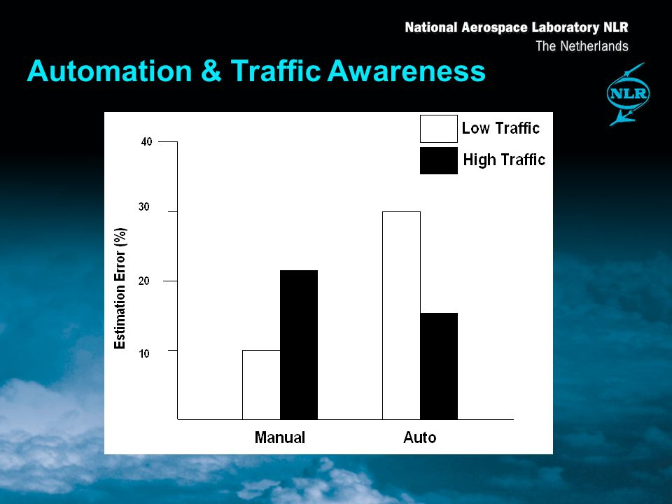 Automation & Traffic Awareness
