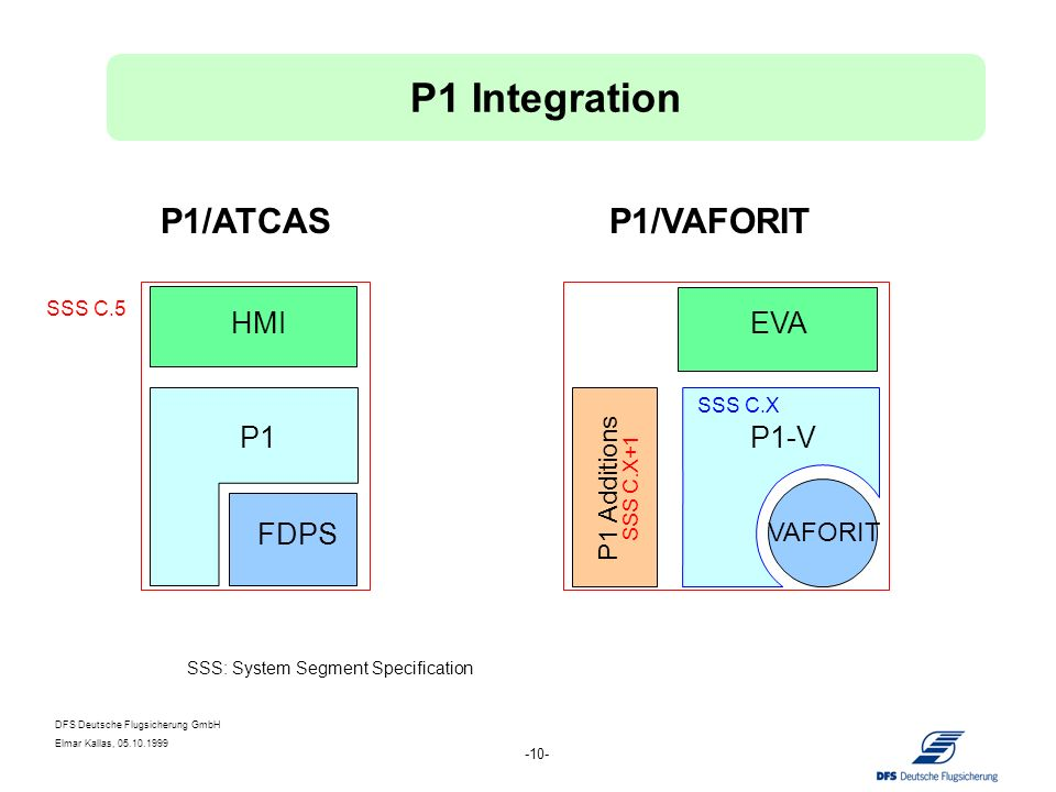 DFS Deutsche Flugsicherung GmbH Elmar Kallas, 05.10.1999 -10- FDPS HMI P1 P1 Additions P1-V EVA VAFORIT SSS C.X+1 SSS C.5 P1/ATCASP1/VAFORIT SSS C.X S