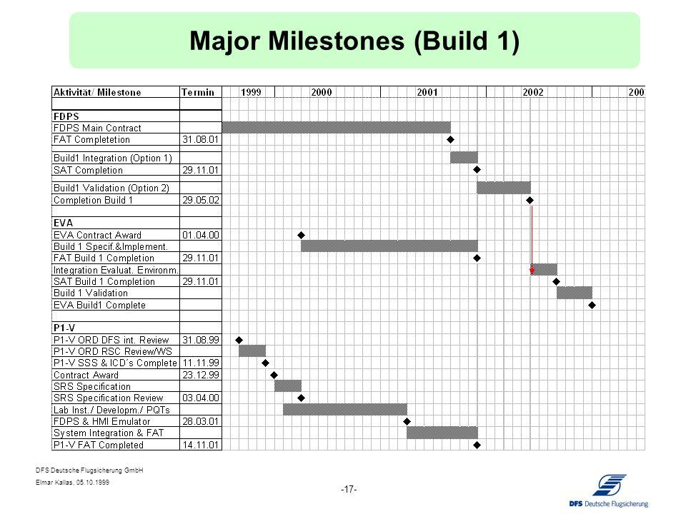 DFS Deutsche Flugsicherung GmbH Elmar Kallas, 05.10.1999 -17- Major Milestones (Build 1)