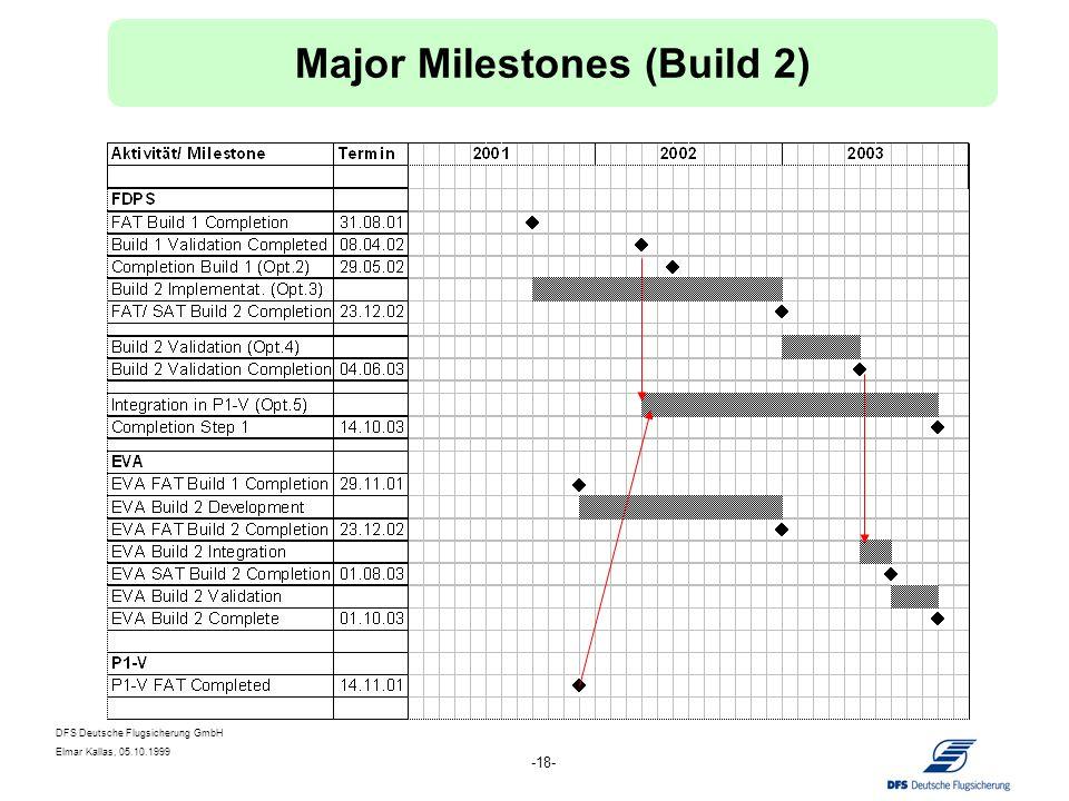 DFS Deutsche Flugsicherung GmbH Elmar Kallas, 05.10.1999 -18- Major Milestones (Build 2)