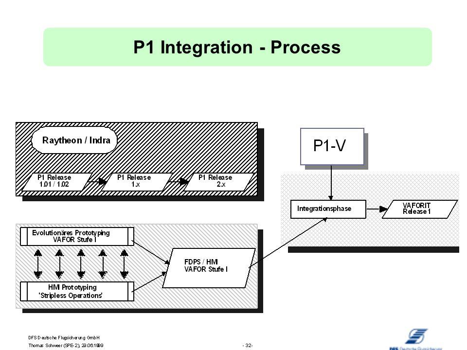 DFS Deutsche Flugsicherung GmbH Elmar Kallas, 05.10.1999 -23- P1 Integration - Process