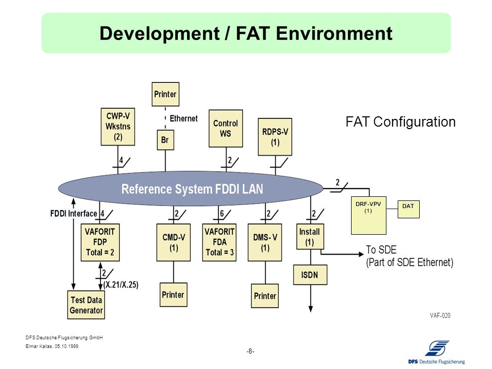 DFS Deutsche Flugsicherung GmbH Elmar Kallas, 05.10.1999 -8- DRF-VPV (1) DAT FAT Configuration Development / FAT Environment