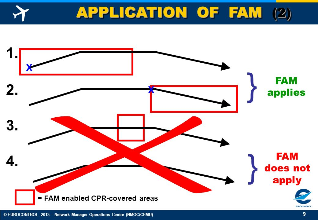 9 © EUROCONTROL 2013 – Network Manager Operations Centre (NMOC/CFMU) APPLICATION OF FAM (2) = FAM enabled CPR-covered areas } FAM applies 3.