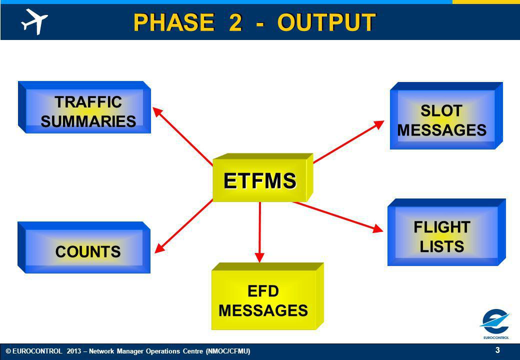 3 © EUROCONTROL 2013 – Network Manager Operations Centre (NMOC/CFMU) PHASE 2 - OUTPUT EFD MESSAGES TRAFFIC SUMMARIES COUNTS SLOT MESSAGES FLIGHT LISTS