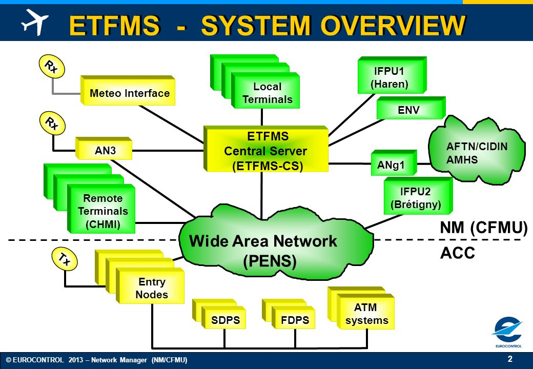 13 © EUROCONTROL 2013 – Network Manager (NM/CFMU) ETFMS - Interfaces (2) Supported Connection Types TCP (¹) UDP (¹) X25 HDLC Datagram RMCDE ARTAS AFTN - Async (²) (¹) Preferred (²) In case FSA messages are needed