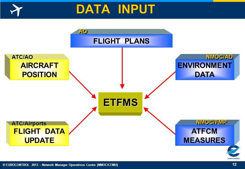 12 © EUROCONTROL 2013 – Network Manager Operations Centre (NMOC/CFMU) DATA INPUT ETFMS FLIGHT DATA UPDATE ATC/Airports AIRCRAFT POSITION ATC/AO FLIGHT