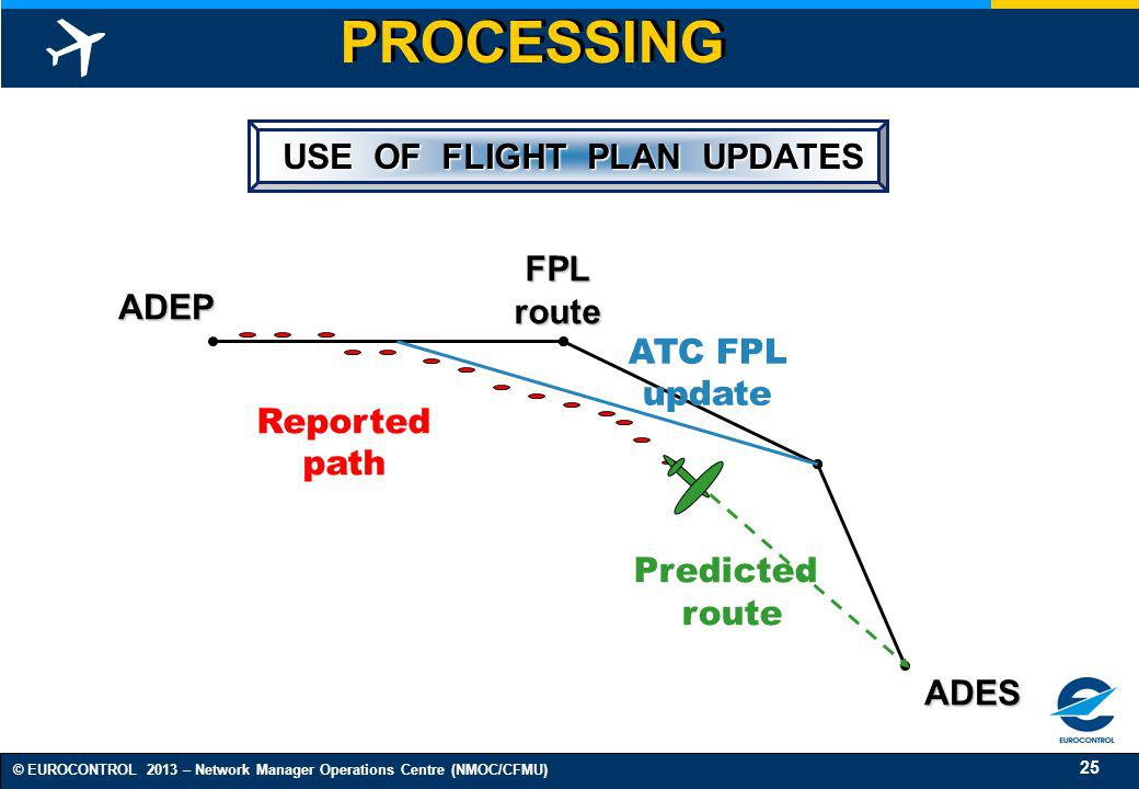 25 © EUROCONTROL 2013 – Network Manager Operations Centre (NMOC/CFMU) ADEP ADES FPLroute ATC FPL update Predicted route Reported path USE OF FLIGHT PL